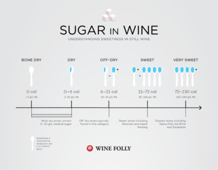 Sugar in wine - by Wine Folly